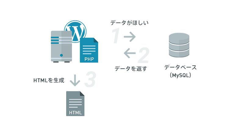 データベースとの連携